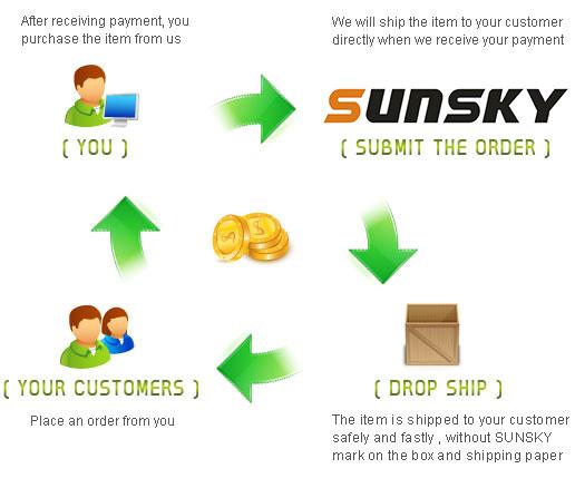 SUNSKY - Drop Shipping